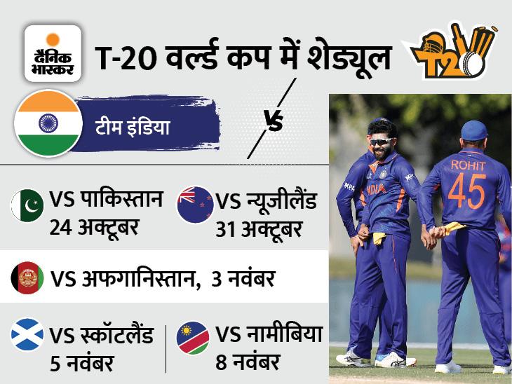 आयरलैंड को हराकर भारत के ग्रुप में पहुंचा नामीबिया; 8 विकेट से जीता मुकाबला|टी-20 वर्ल्ड कप,T20 World Cup - Dainik Bhaskar