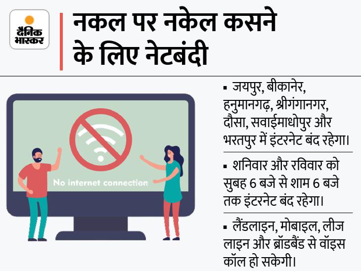 जयपुर समेत प्रदेश के 10 जिलों में 2 दिन तक बंद रहेगा इंटरनेट, देर रात हुआ फैसला|जयपुर,Jaipur - Dainik Bhaskar