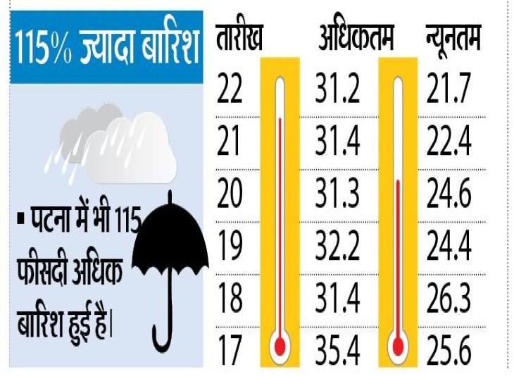 सात जिलों में बारिश होने के आसार, मौसम में बदलाव होने से दम फूलने की शिकायत बढ़ी|पटना,Patna - Dainik Bhaskar