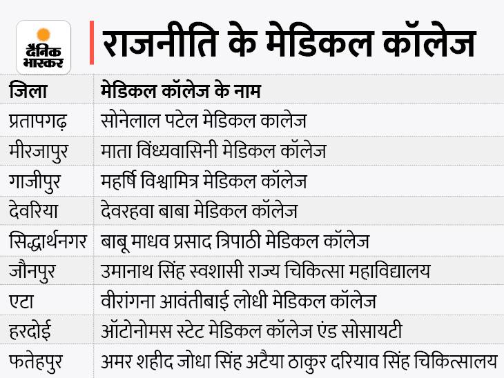 9 मेडिकल कॉलेज के जरिए जातिगत आधारित 250 विधानसभा सीटों पर दांव|सिद्धार्थनगर,Siddharthnagar - Dainik Bhaskar
