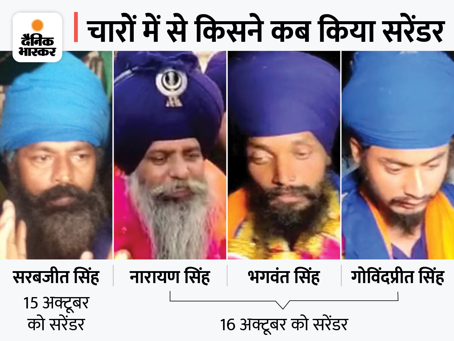 पुलिस ने तीसरी बार नहीं मांगी निहंगों की रिमांड, कोर्ट ने चारों को 14 दिन के लिए जेल भेजा देश,National - Dainik Bhaskar