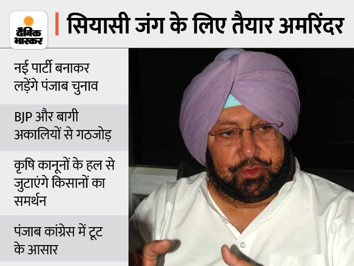 अमरिंदर सिंह ने प्रेस कॉन्फ्रेंस बुलाई, नई पार्टी का ऐलान कर सकते हैं; पंजाब कांग्रेस में हलचल बढ़ी देश,National - Dainik Bhaskar