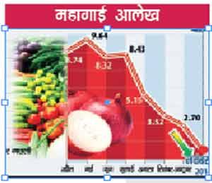 घाऊक महागाई शून्यावर!  नोव्हेंबरमध्ये घाऊक महागाई दर ० टक्के  - Divya Marathi