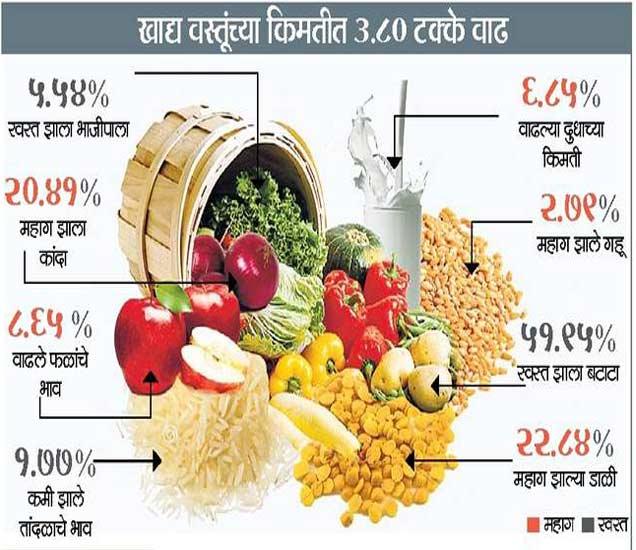 फळे आणि दुधाचे भावदेखील वाढले,  अन्नधान्य स्वस्त|बिझनेस,Business - Divya Marathi