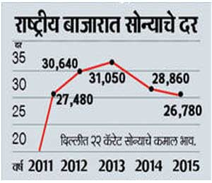 सोने 24 हजारांवर येणार, अडीच वर्षांत सोने 7,300 रुपयांनी स्वस्त बिझनेस,Business - Divya Marathi