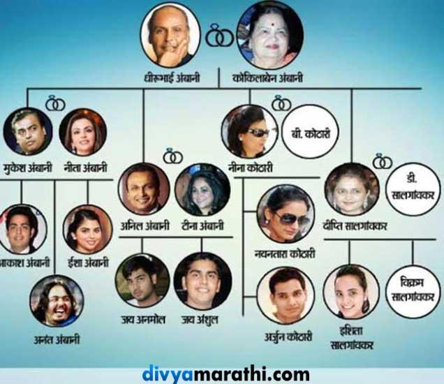 ही अंबानी फॅमिली, मोलमजुरीने झाली होती सुरूवात, आज देशात सर्वात श्रीमंत|बिझनेस,Business - Divya Marathi