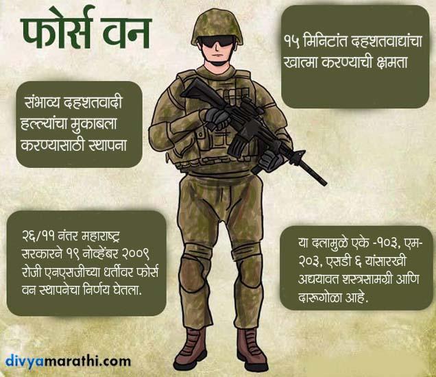 महाराष्ट्र फोर्स वन : मिनिटांत दहशतवाद्यांना नेस्तनाबुत करू शकतात हे वीर|मुंबई,Mumbai - Divya Marathi