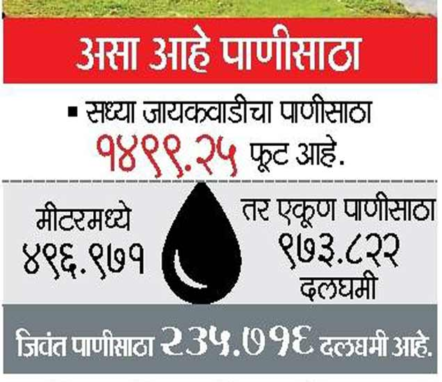 जायकवाडी धरणात २५ दिवसांत ६.०९ टीएमसी|औरंगाबाद,Aurangabad - Divya Marathi