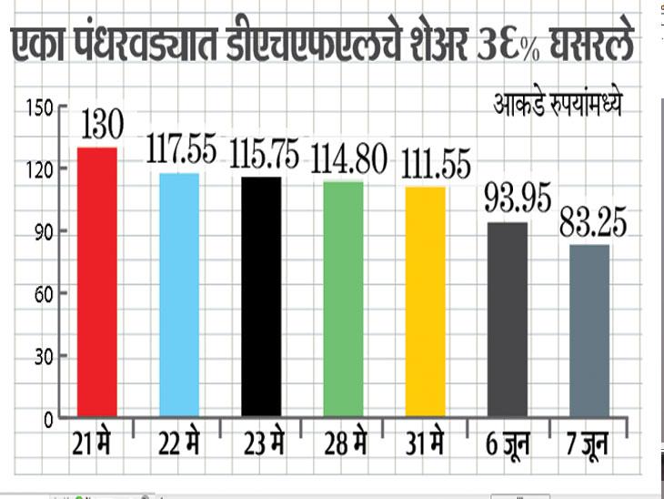 बँकांसह सामान्य नागरिकांचे डीएचएफएलमध्ये अडकले एक लाख कोटी रुपये|बिझनेस,Business - Divya Marathi