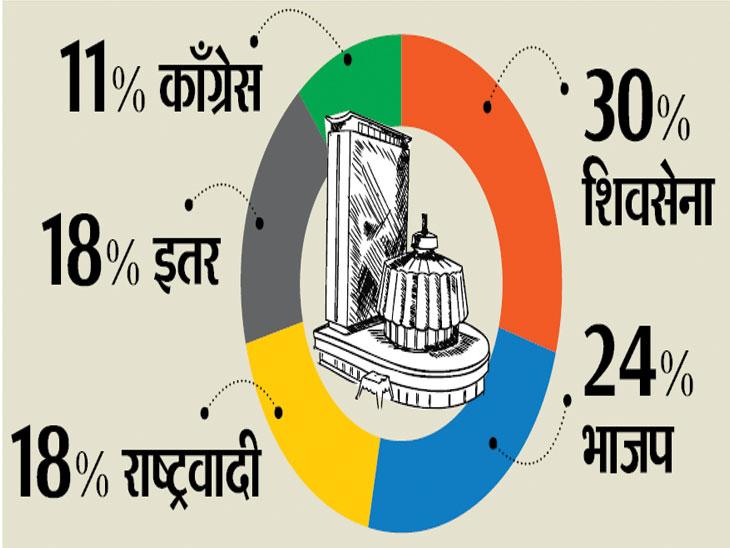 आरक्षणानंतरही मराठा मतांचा भाजपपेक्षा शिवसेनेलाच कौल; लोकसभेत सेनेला ३९, भाजपला २०% मराठा मते मुंबई,Mumbai - Divya Marathi