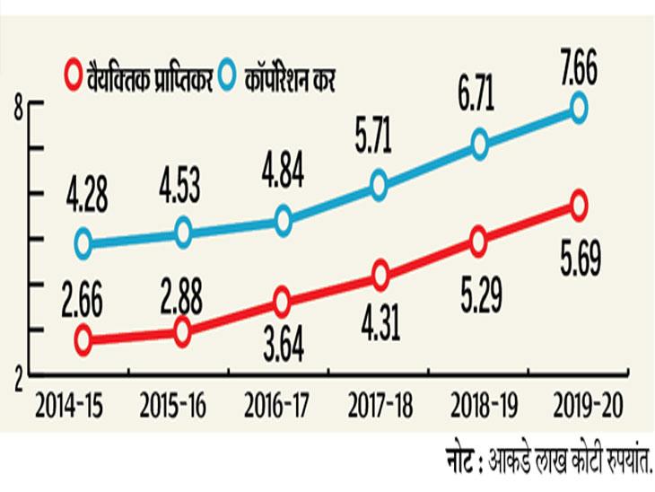 अर्थसंकल्प 2019 : आशा मुसळधारची, मात्र बरसला रिमझिमच, एक लाखाच्या वर वीज बिल भरल्यास रिटर्न भरावा लागेल बिझनेस,Business - Divya Marathi