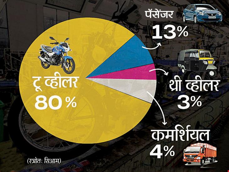 जुलैमध्ये प्रवासी वाहन विक्रीत ३१% घट, २ ते ३ महिन्यांत १५,००० नोकऱ्या गेल्या : सियामचा अहवाल|ऑटो,Auto - Divya Marathi