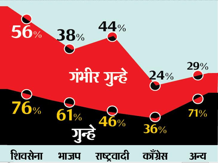 लेखाजोखा : विधानसभेत खून, अपहरण, दरोडा, जातीय तणाव व महिलांशी संबंधित गुन्हेगारांचा भरणा; २००९ पेक्षा २०१४ मध्ये वाढले गुन्ह्यांचे प्रमाण|औरंगाबाद,Aurangabad - Divya Marathi