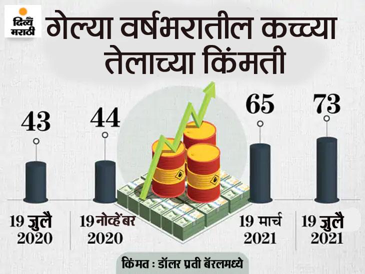 आगामी काळात पेट्रोल डिझेल स्वस्त होणार, ओपेक प्लस देश कच्च्या तेलाचे उत्पादन वाढवणार ओरिजनल,DvM Originals - Divya Marathi