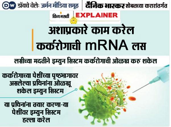 कोरोनासह कर्करोगापासूनही बचाव करेल mRNA लसीचे तंत्रज्ञान, अमेरिकेने सैन्याला जैविक हल्ल्यापासून वाचवण्यासाठी तयार केली होती ही लस|ओरिजनल,DvM Originals - Divya Marathi
