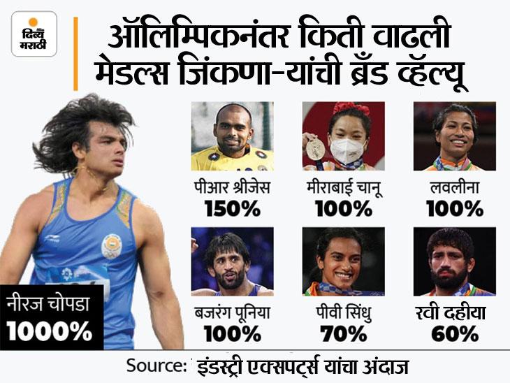 ऑलिम्पिकमध्ये पदके जिंकल्यानंतर 10 पटींनी महागडे झाले भारतीय खेळाडू, अनेक स्टार क्रिकेटपटूंनाही टाकले मागे|ओरिजनल,DvM Originals - Divya Marathi