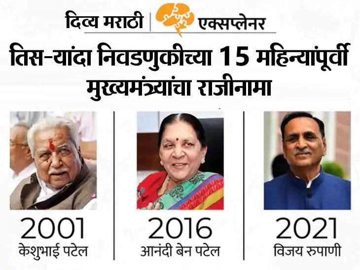 गुजरातमध्ये नरेंद्र मोदी वगळता भाजपचा कोणताही मुख्यमंत्री 5 वर्षांचा कार्यकाळ पूर्ण करू शकला नाही, निवडणुकीपूर्वी मुख्यमंत्री का बदलते भाजप?|ओरिजनल,DvM Originals - Divya Marathi
