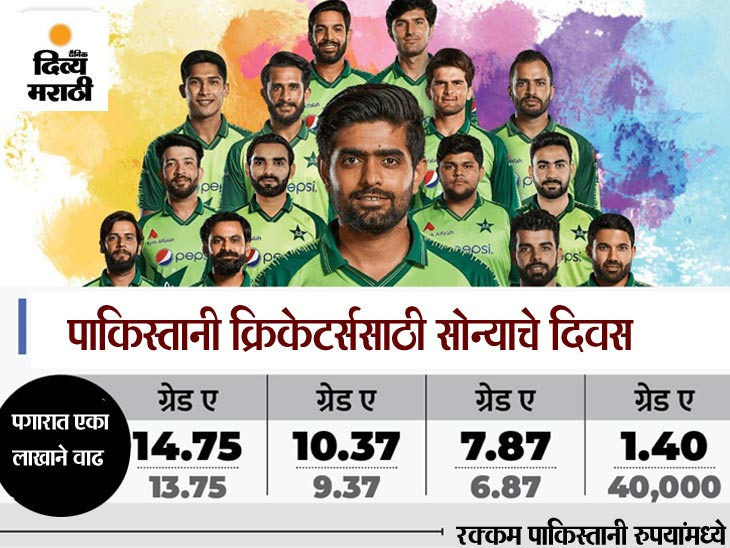 देशात आर्थिक संकटाच्या दरम्यान पीसीबीने केली घोषणा, महिन्याला मिळणार 1.4 लाख ते 2.5 लाख रुपये मिळणार पगार|क्रिकेट,Cricket - Divya Marathi