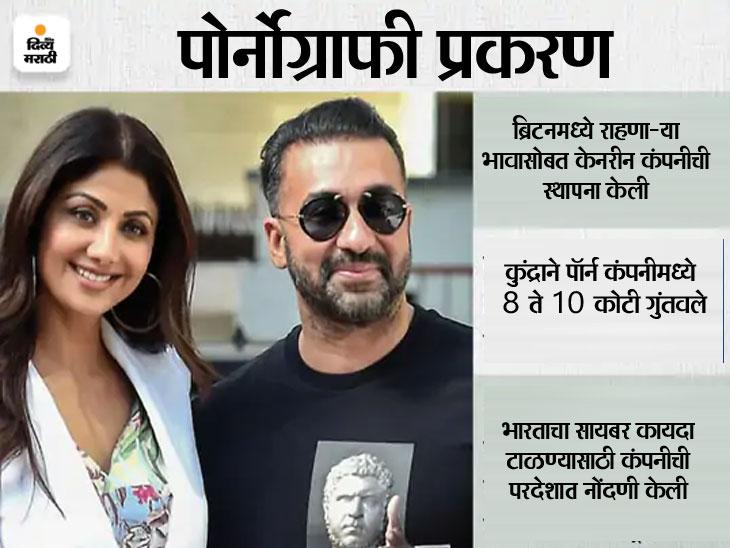 शिल्पाने पोलिसांना सांगितले - मी माझ्या कामात खूप व्यस्त होते, मला माहिती नव्हते की राज कुंद्रा काय करत होते|बॉलिवूड,Bollywood - Divya Marathi