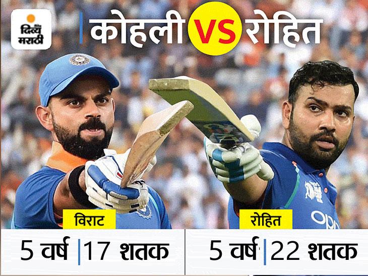 विराट कोहलीनंतर रोहित शर्माला मिळू शकते टीम इंडियाची जबाबदारी, प्रत्येक फायनलमध्ये अजिंक्य ठरला हिटमॅन|स्पोर्ट्स,Sports - Divya Marathi