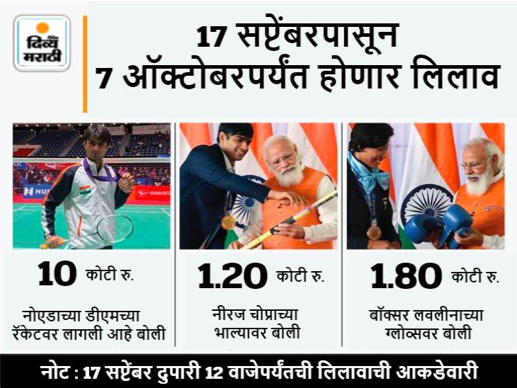 पॅरालिम्पियन नोएडा DM च्या रॅकेटची बोली 10 कोटी, नीरज चोप्राच्या भाल्यासाठी 1.25 कोटींची बोली|स्पोर्ट्स,Sports - Divya Marathi