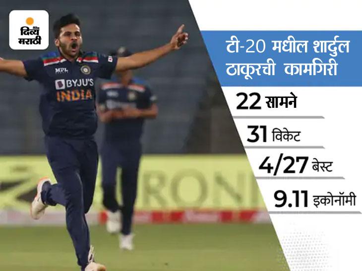 अक्षरच्या जागी शार्दुल ठाकूरला संधी, खराब फॉर्म असूनही हार्दिक पंड्या संघात कायम|टी-20 वर्ल्ड कप,T20 World Cup - Divya Marathi