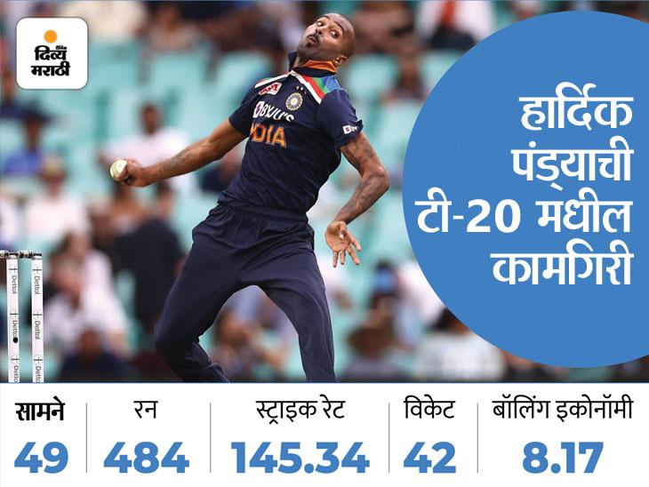 हार्दिक पंड्या सामन्यात गोलंदाजी करणार नाही, फलंदाज म्हणून असणार संघाचा भाग|टी-20 वर्ल्ड कप,T20 World Cup - Divya Marathi