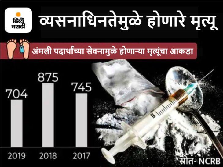 महाराष्ट्रात दरवर्षी सरासरी 34 लोकांचा अंमली पदार्थांच्या सेवनाने होतो मृत्यू, राजस्थानमध्ये व्यसनांमुळे होणाऱ्या मृत्यूमध्ये 61% घट देश,National - Divya Marathi