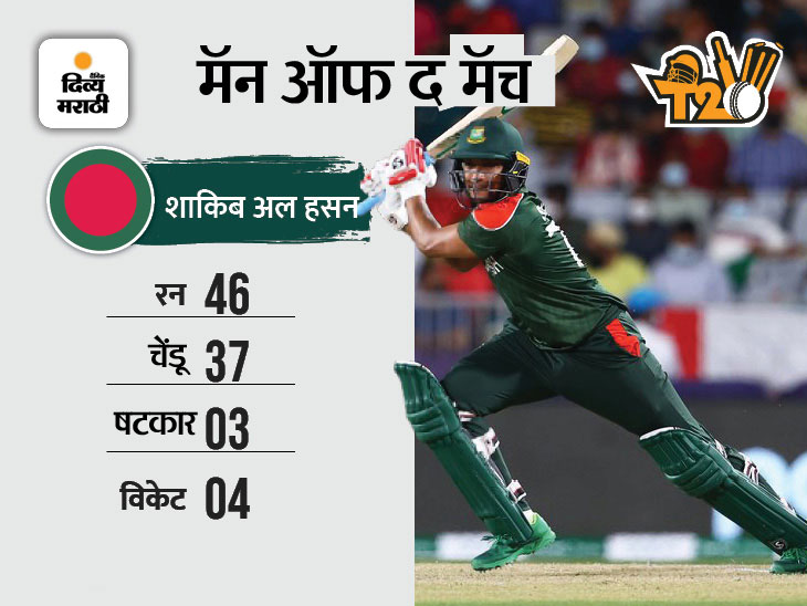 पापुआ न्यू गिनीचा 84 धावांनी केला पराभव; ओमान-स्कॉटलँडच्या विजेत्यासोबत होईल टीम इंडियाच्या ग्रुपचा फैसला|टी-20 वर्ल्ड कप,T20 World Cup - Divya Marathi