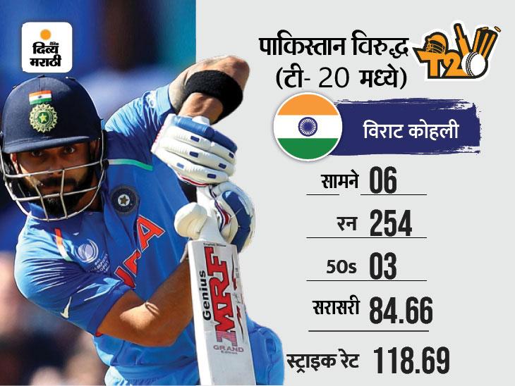 टी-20 वर्ल्ड कपमध्ये पाकविरुद्ध एकदाही आऊट झाला नाही; 130 चा स्ट्राइक रेट|टी-20 वर्ल्ड कप,T20 World Cup - Divya Marathi