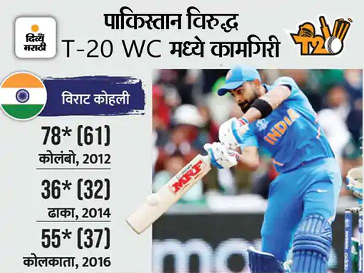 टी-20 वर्ल्ड कपमध्ये पाकविरुद्ध एकदाही आऊट झाला नाही; 130 चा स्ट्राइक रेट टी-20 वर्ल्ड कप,T20 World Cup - Divya Marathi
