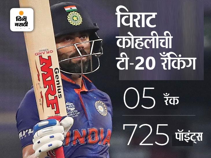 ICC टी-20 क्रमवारीत भारतीय कर्णधाराची घसरण; टॉप-10 मध्ये एकही भारतीय गोलंदाज आणि अष्टपैलू खेळाडू नाही|क्रिकेट,Cricket - Divya Marathi
