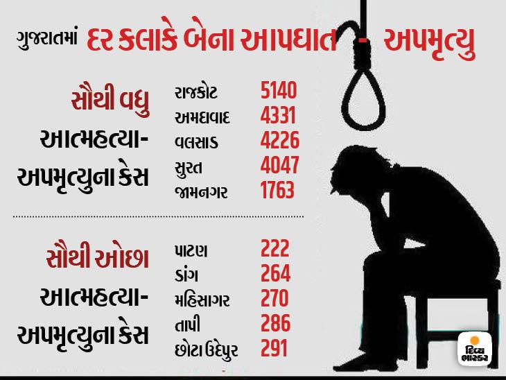ગુજરાતમાં દરરોજ 55 લોકોની આત્મહત્યા, બે વર્ષમાં 40 હજાર આપઘાત  - Divya Bhaskar