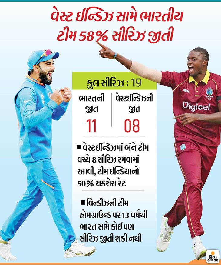 ભારતની નજર વિન્ડીઝ વિરુદ્ધ સતત 9મી બાઈલેટરલ સીરિઝ જીતવા પર, ક્રિસ ગેલની અંતિમ વનડે સાબિત થઇ શકે છે| - Divya Bhaskar