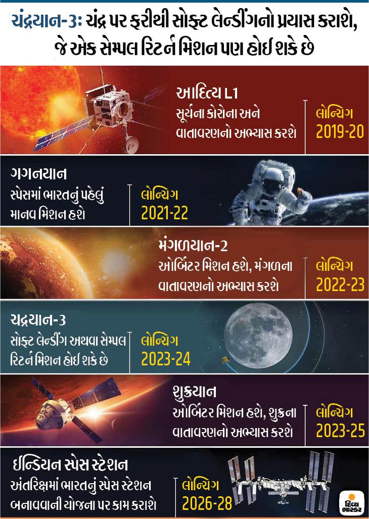 ચંદ્રયાન-2 બાદ ઈસરો 10 વર્ષમાં 6 મિશન મોકલશે, સ્પેસ સેક્ટરમાં રોકાણ અને રોજગારી વધશે ઓરિજિનલ,DvB Original - Divya Bhaskar