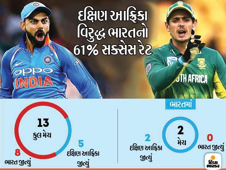 ભારત અને દક્ષિણ આફ્રિકા વચ્ચે પ્રથમ ટી-20 આજે, સતત ચોથી જીત પર ટીમ ઇન્ડિયાની નજર| - Divya Bhaskar
