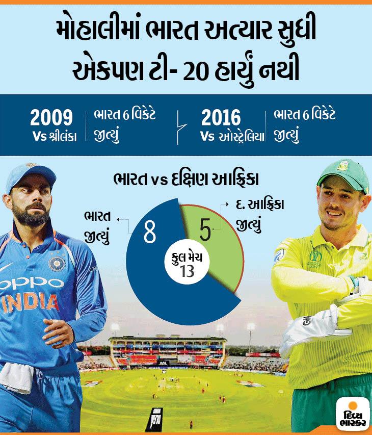 ભારતની નજર દક્ષિણ આફ્રિકા વિરુદ્ધ ઘરઆંગણે ટી-20માં પ્રથમ જીત મેળવવા પર| - Divya Bhaskar