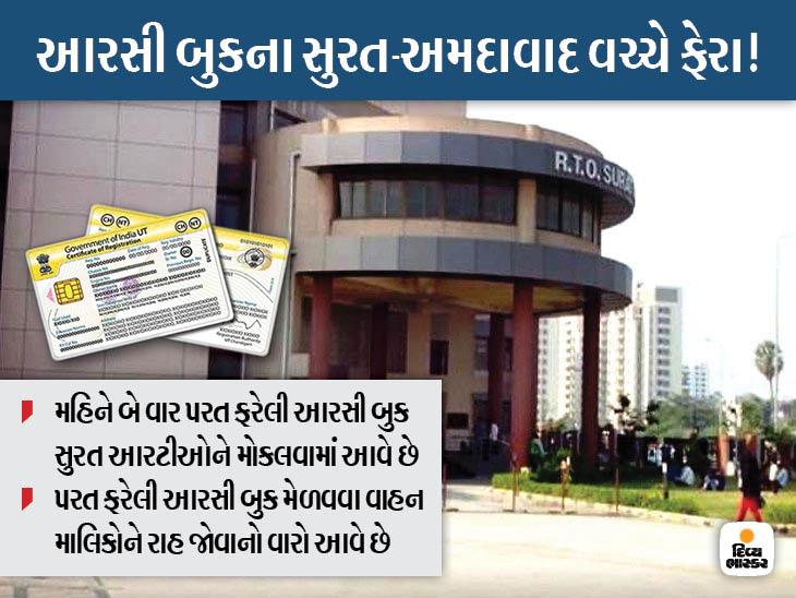 અમદાવાદ-સુરત વચ્ચેના ચલક ચલાણામાં 7000 વાહન માલિકોને RTOમાં RC બુક મેળવવા ધરમધક્કા સુરત,Surat - Divya Bhaskar