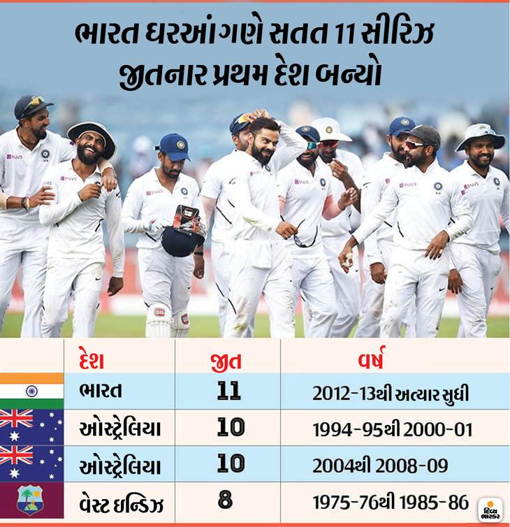 ભારતની દક્ષિણ આફ્રિકા પર સૌથી મોટી જીત, એક ઇનિંગ્સ અને 137 રને હરાવ્યું; કોહલી મેન ઓફ ધ મેચ બન્યો|ઈન્ડિયા,National - Divya Bhaskar