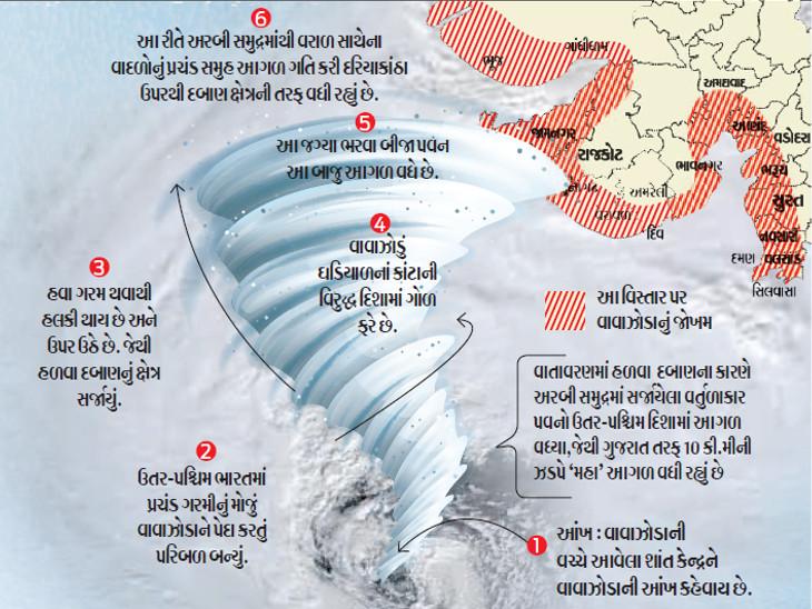 'મહા' વાવાઝોડા કેવું છે અને તેનાથી બચવા શું સાવચેતી રાખવી તે જાણી લો...| - Divya Bhaskar