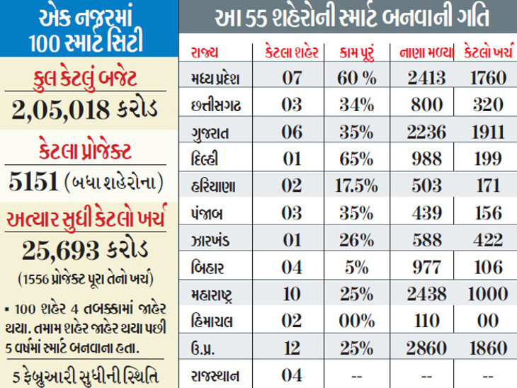 પ્રથમ 20 સ્માર્ટ સિટી: એક વર્ષનો સમય બચ્યો છે, 35% કામ શરૂ નહીં, 12%ના ટેન્ડર પણ નહીં|ઈન્ડિયા,National - Divya Bhaskar