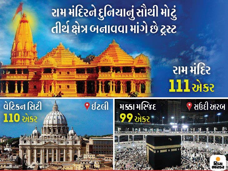 ટ્રસ્ટ રામ મંદિરને વેટિકન સિટી અને મક્કા મસ્જિદથી મોટું બનાવવા માંગે છે, નિર્માણ શરૂ કરવાનો નિર્ણય 15 દિવસ પછી લેવાશે|ઈન્ડિયા,National - Divya Bhaskar