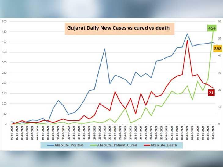 નવા કેસો અને ડિસ્ચાર્જ થયેલા દર્દીઓનો ગ્રાફ