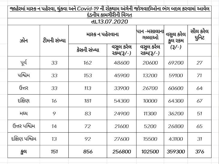 AMCએ માસ્ક ન પહેરવા, થૂંકવા અને કોવિડ-19ના ભંગ બદલ 3.59 લાખથી વધુ રૂપિયાનો દંડ વસૂલ્યો, 376 પાન-ગલ્લા સીલ કર્યાં|અમદાવાદ,Ahmedabad - Divya Bhaskar