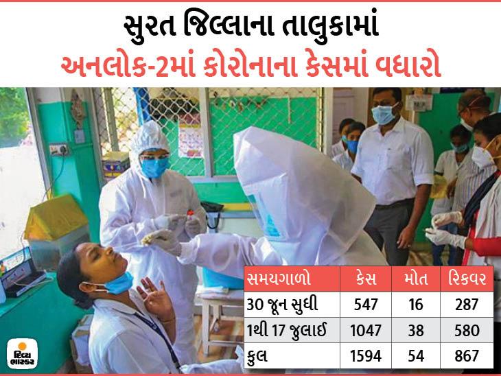 સુરત શહેરની સાથે જિલ્લામાં પણ અનલોક-2માં 17 દિવસમાં બે ગણા વધારા સાથે આંક 1594 સુરત,Surat - Divya Bhaskar