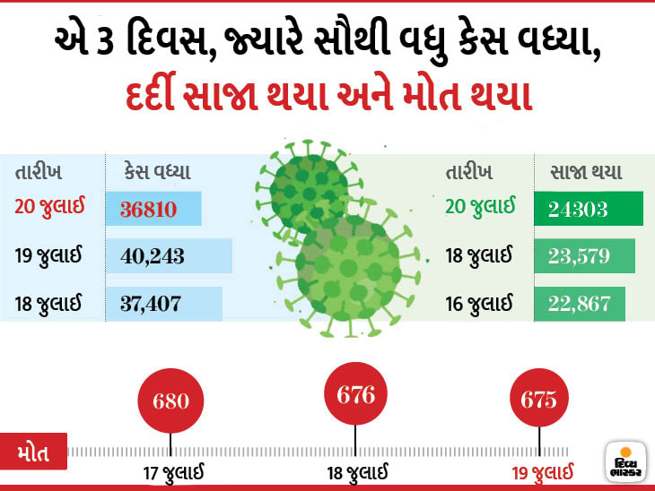 https://imp.rojgarupdates.in/2020/07/gujarat-corona-updates-21072020.html