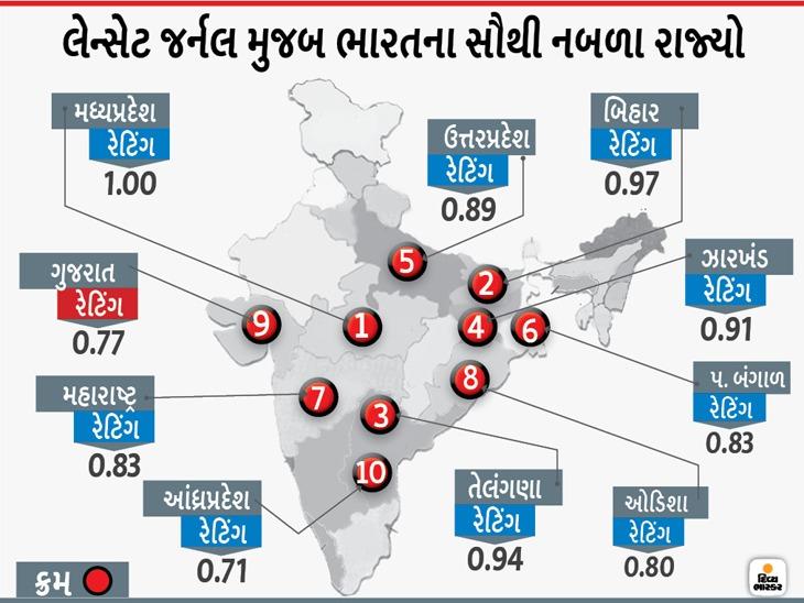 UKની લેન્સેટ મેડિકલ જર્નલ મુજબ કોરોના સામે ભારતના નબળા રાજ્યોમાં ગુજરાત 9મા ક્રમે, મધ્યપ્રદેશ ટોચના ક્રમે, સિક્કીમમાં સૌથી ઓછું જોખમ|ગાંધીનગર,Gandhinagar - Divya Bhaskar