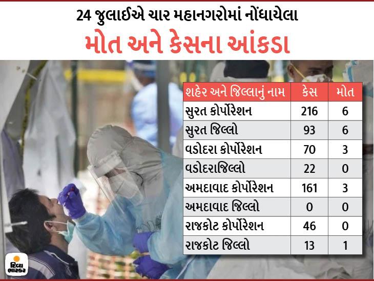 પહેલા અમદાવાદ, પછી સુરત અને હવે રાજકોટ બન્યું હોટસ્પોટ, રોજના 100 કેસ હવે સામાન્ય બાબત બની ચૂકી છે રાજકોટ,Rajkot - Divya Bhaskar