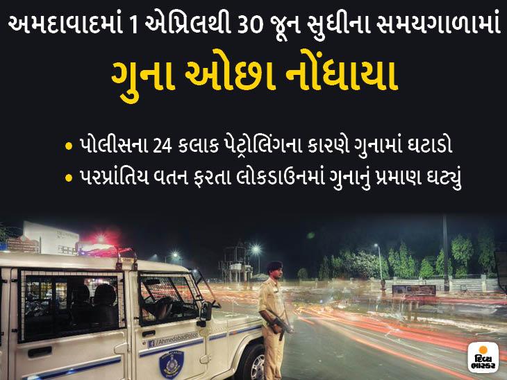 લોકડાઉનમાં અમદાવાદમાં થોડીઘણી ગુનાખોરી કાબુમાં આવી હતી, અનલોક-3ને પગલે ક્રાઈમ વધવાનો ભય અમદાવાદ,Ahmedabad - Divya Bhaskar