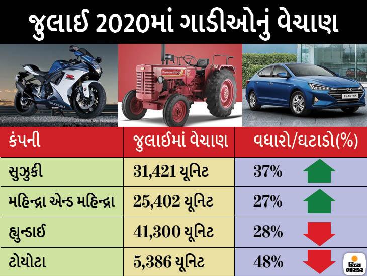 સુઝુકીનું વેચાણ 37%ના વધારા સાથે 31,421 યૂનિટ્સ વધ્યું, ટોયોટા અને હ્યુન્ડાઇના વેચાણમાં મોટો ઘટાડો નોંધાયો ઓટોમોબાઈલ,Automobile - Divya Bhaskar